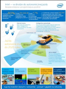 Autonomiczna jazda- Intel