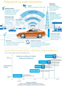 Połączenia na wiele sposobów - Intel infografika