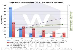 Wykres 2. Projection2015-2020CapacityDiskNANDflash