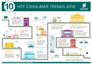 Trendy konsumenckie 2016 - infografika Ericsson ConsumerLab