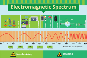 Spektrum elektromagnetyczne - źródło www.energyforliving.eu