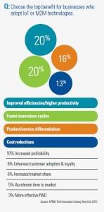 Korzyści dla biznesu z wdrażania technologii IoT i M2M