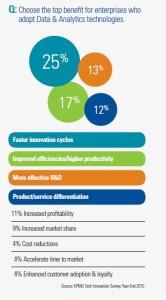 Korzyści dla przedsiębiorstw z wdrażania technologii analitycznych