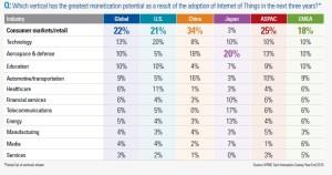 Rynki wertykalne, które potencjalnie najbardziej skorzystają z wdrożenia IoT