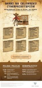 infografika_Banki_na_celowiniku_cyberprzestępców