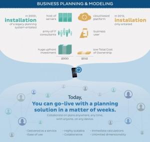 Anaplan: planowanie i modelowanie biznesowe dawniej i dzisiaj