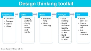 Design thinking toolkit Busch slajd