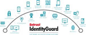 Infografika Entrust IdentityGuard