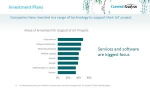 IoT plany inwestycyjne; źródło Current Analysis