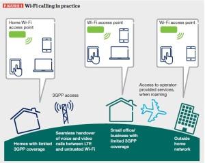 WiFi calling w praktyce
