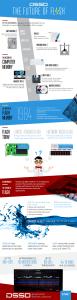 DSSD - the future of flash. Infografika EMC