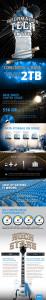 Infografika EMC Corp.