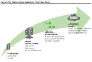 Roadmap to Application Fluent data center