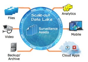 Data lake wg EMC