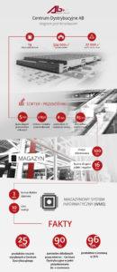 Infografika AB