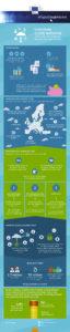 Infografika EU
