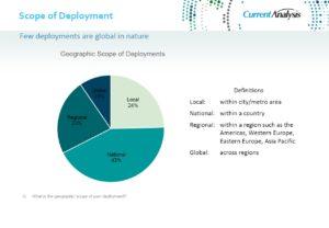 Zakres geograficzny wdrożeń - źródło Current Analysis