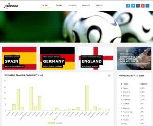 prognozy Euro 2016 Bisnode