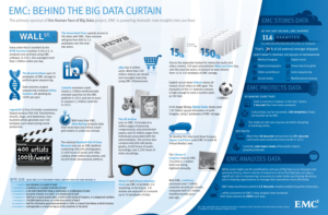 EMC: Behind the big data curtain