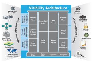 Architektura zapewniająca widoczność sieci (źródło: Ixia)