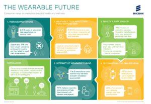 Przyszłość wearables. Infografika Ericsson