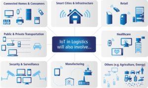 IoT ekosystem; źródło raport Cisco i DHL