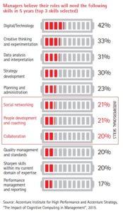 źr. infografika Accenture