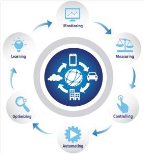 Możliwosci stwarzane przez IoT - raport Cisco Consulting Services i DHL