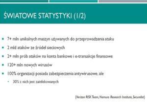 Slajd z prezentacji Bartosza Jasiula, kierownika Laboratorium Analiz Ataków Cybernetycznych