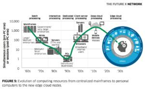 Grafika Nokia Bell Labs