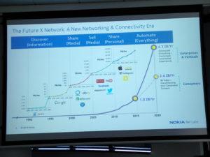 Slajd z prezentacji. Nokia Labs