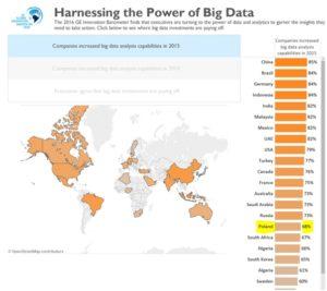 Wykorzystanie narzędzi do analityki Big Data w 2015 r. Polska - 68 proc. Źródło: www.gereports.com