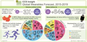 żr. CCS Insight