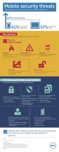 Infografika Dell