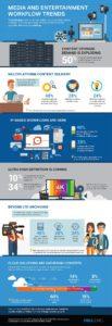 Infografika Dell EMC